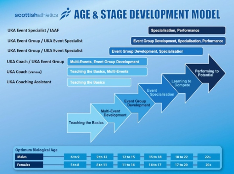 age-stage-development