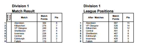 league table